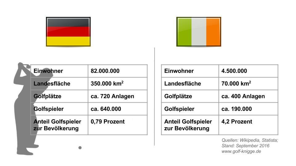 Golfsport in Irland und Deutschland
