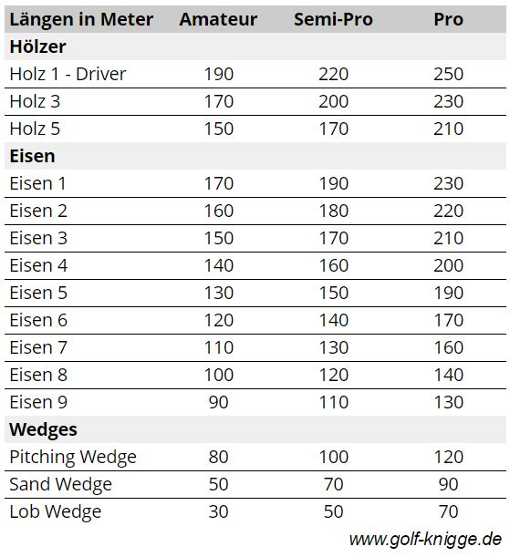 Golfschläger-Längen ermitteln
