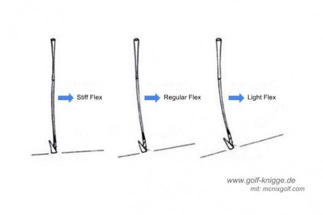 Golf Club Flex