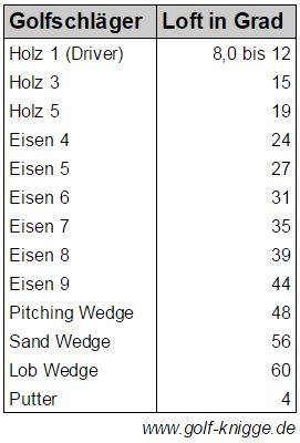 Golfschläger-Loft - Loft Golf | GOLF KNIGGE >> mit Tabelle