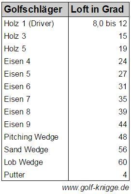 Golfschläger Loft Tabelle