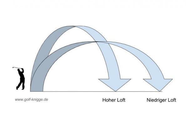 Niedriger Loft und hoher Loft beim Wedge