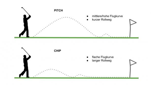 Chip Pitch