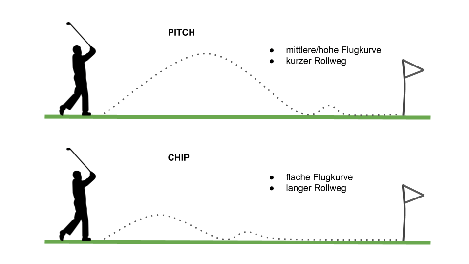 Chip Pitch